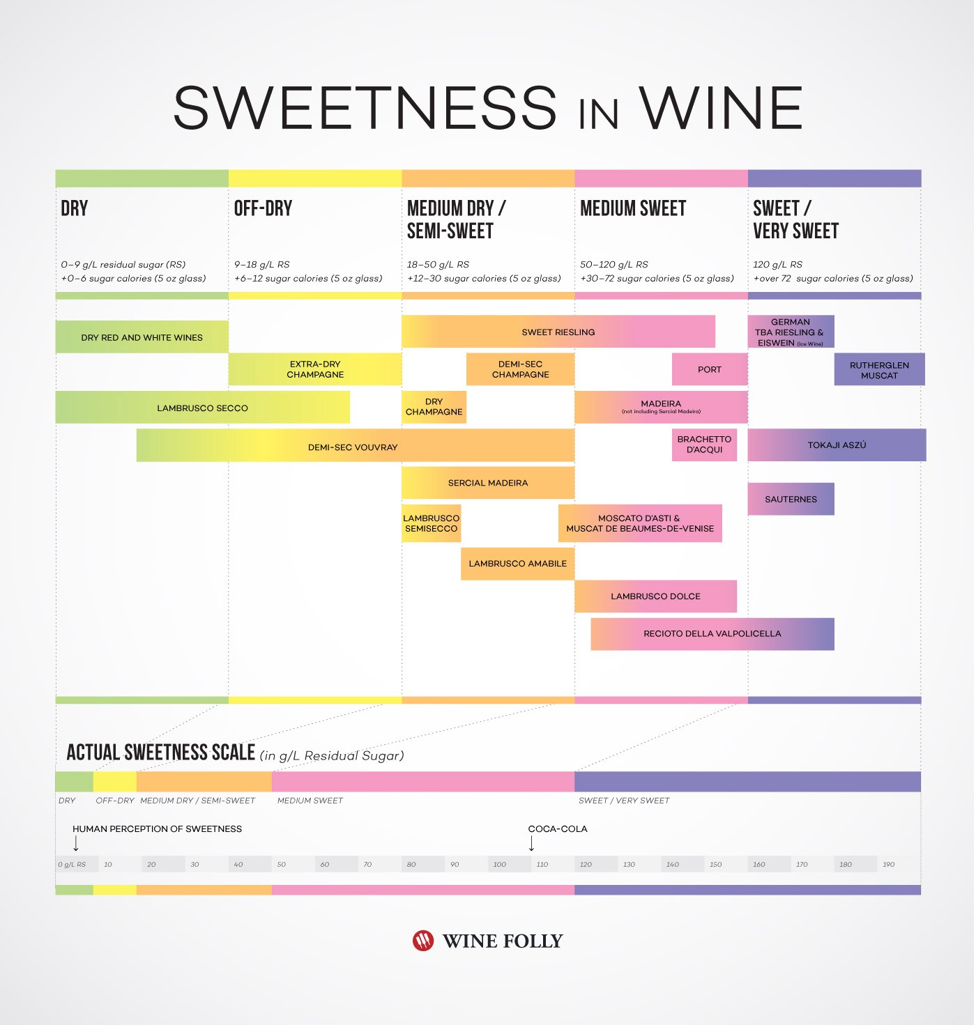 A graphic showing wine still wine sweetness levels.